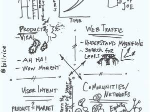 Growth hacking o el marketing 'low-cost'<!--:en-->Growth hacking or 'low-cost' marketing